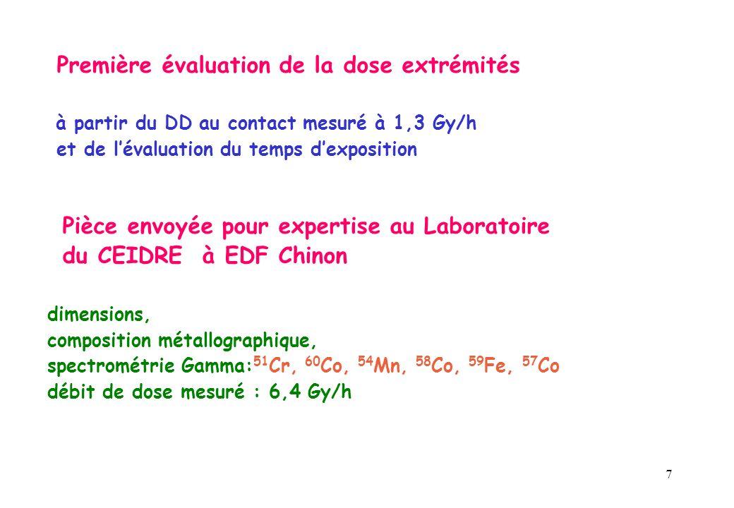 7 Première évaluation de la dose extrémités à partir du DD au contact mesuré à 1,3 Gy/h et de lévaluation du temps dexposition Pièce envoyée pour expertise au Laboratoire du CEIDRE à EDF Chinon dimensions, composition métallographique, spectrométrie Gamma: 51 Cr, 60 Co, 54 Mn, 58 Co, 59 Fe, 57 Co débit de dose mesuré : 6,4 Gy/h