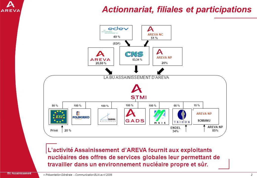 > Présentation Générale - Communication BUA avril 200622 BU Assainissement Lactivité Assainissement dAREVA fournit aux exploitants nucléaires des offr