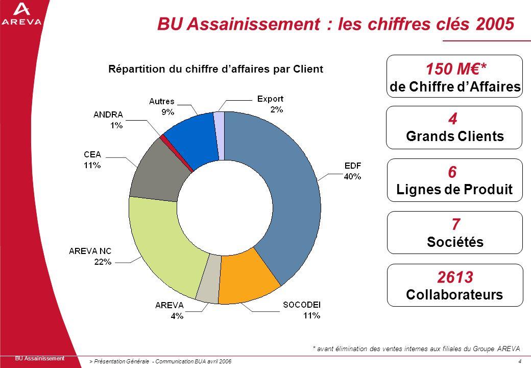 > Présentation Générale - Communication BUA avril 200644 BU Assainissement 4 Grands Clients 150 M* de Chiffre dAffaires 6 Lignes de Produit 7 Sociétés