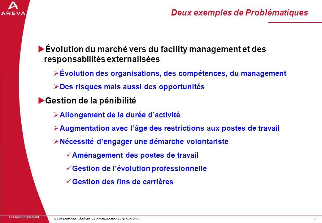 > Présentation Générale - Communication BUA avril 200666 BU Assainissement Évolution du marché vers du facility management et des responsabilités exte