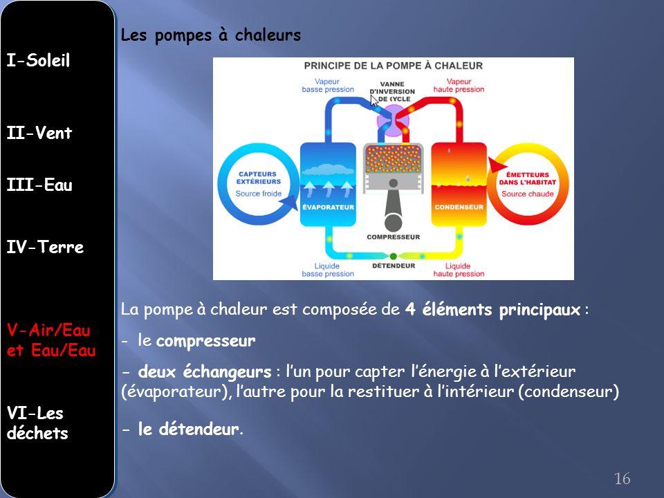 Les pompes à chaleurs La pompe à chaleur est composée de 4 éléments principaux : - le compresseur - deux échangeurs : lun pour capter lénergie à lexté