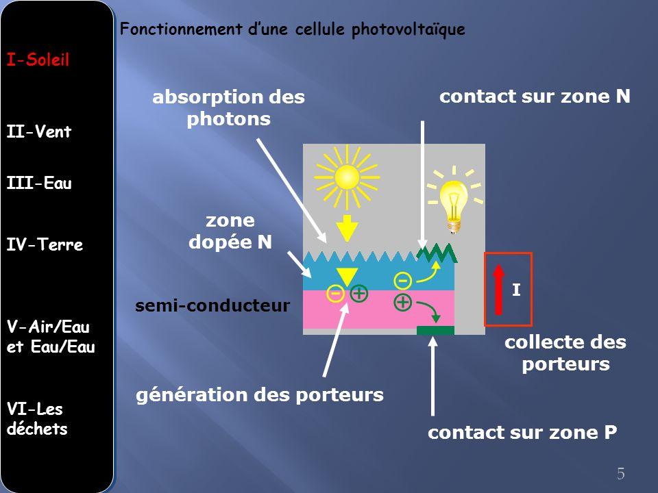 contact sur zone P contact sur zone N zone dopée N absorption des photons génération des porteurs collecte des porteurs I Fonctionnement dune cellule