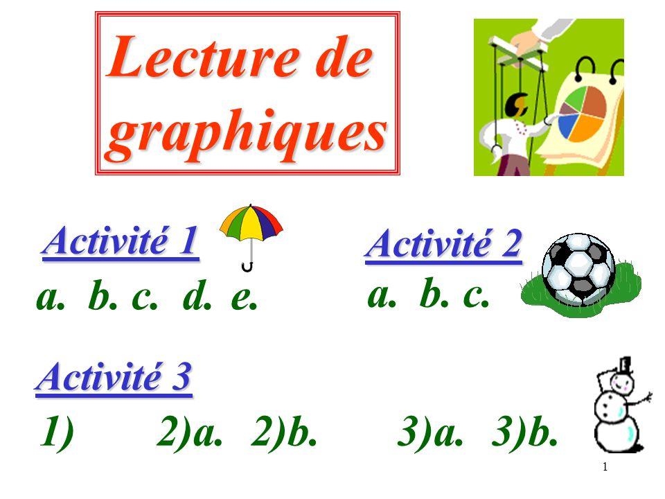 12 Activité 3 Activité 3 1) Compléter le tableau ci-dessous : 0 5 10 15 20 JFMAMJJASOND Température (en °C) 25 4-11-10-14-17-20-24-21-22-17-9-10