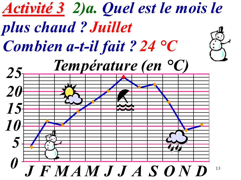 13 Activité 3 Activité 3 2)a. Quel est le mois le plus chaud ? Combien a-t-il fait ? 0 5 10 15 20 JFMAMJJASOND Température (en °C) 25 Juillet 24 °C