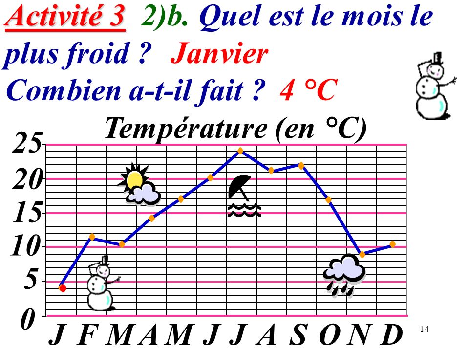 14 Activité 3 Activité 3 2)b. Quel est le mois le plus froid ? Combien a-t-il fait ? 0 5 10 15 20 JFMAMJJASOND Température (en °C) 25 Janvier 4 °C