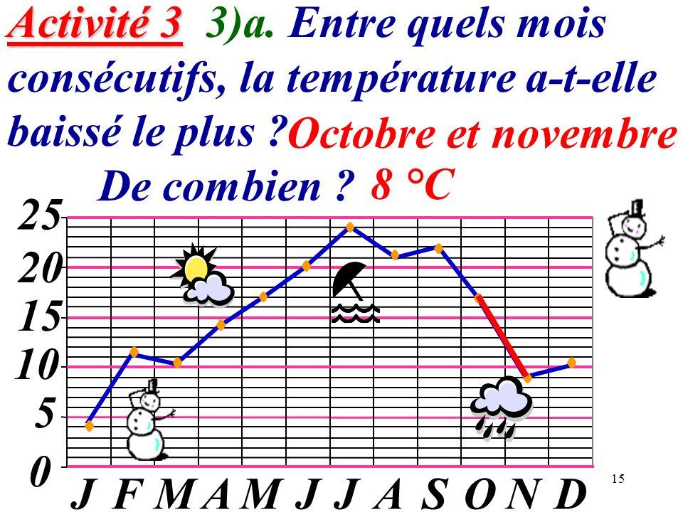 15 Activité 3 Activité 3 3)a. Entre quels mois consécutifs, la température a-t-elle baissé le plus ? De combien ? 0 5 10 15 20 JFMAMJJASOND 25 Octobre