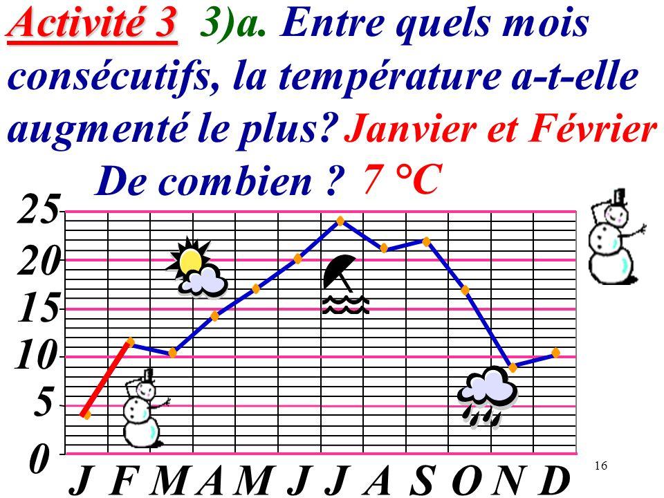 16 Activité 3 Activité 3 3)a. Entre quels mois consécutifs, la température a-t-elle augmenté le plus? De combien ? 0 5 10 15 20 JFMAMJJASOND 25 Janvie