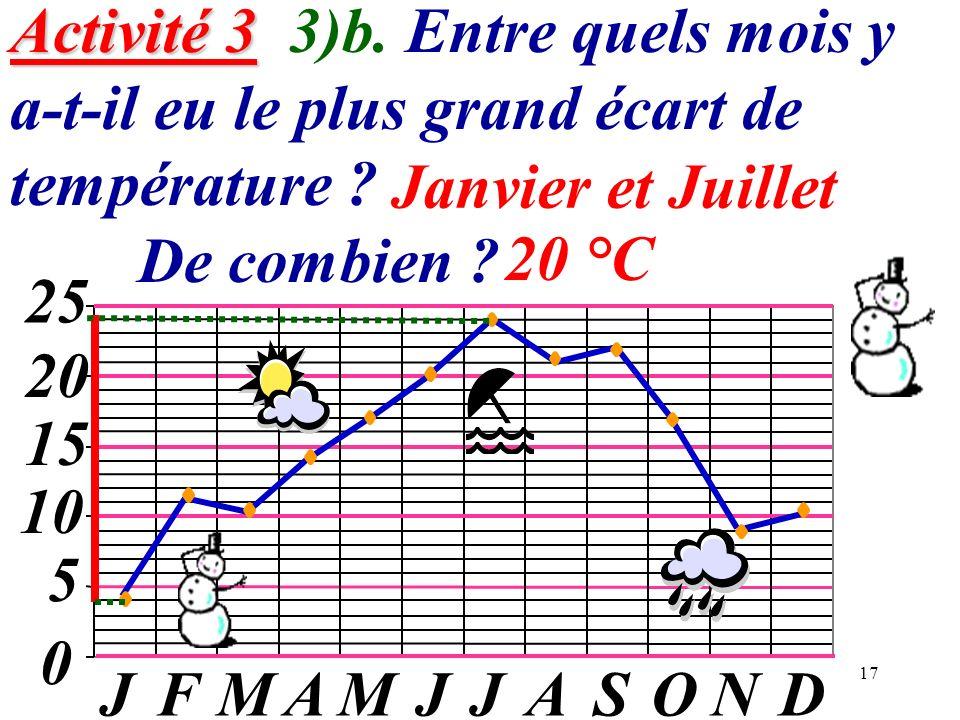 17 Activité 3 Activité 3 3)b. Entre quels mois y a-t-il eu le plus grand écart de température ? De combien ? 0 5 10 15 20 JFMAMJJASOND 25 Janvier et J