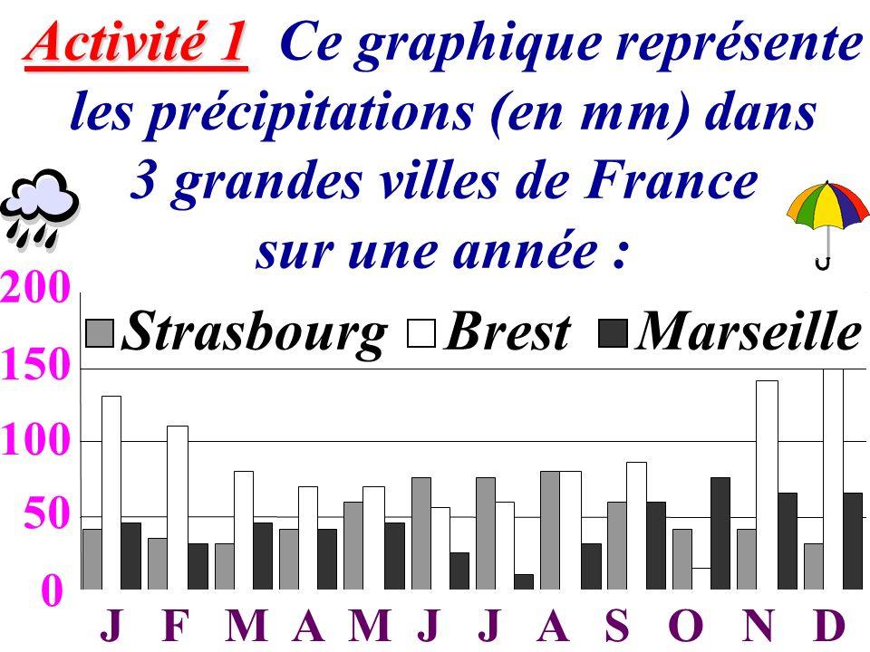 2 Activité 1 Activité 1 Ce graphique représente les précipitations (en mm) dans 3 grandes villes de France sur une année : 0 50 100 150 200 JFMAMJJASO
