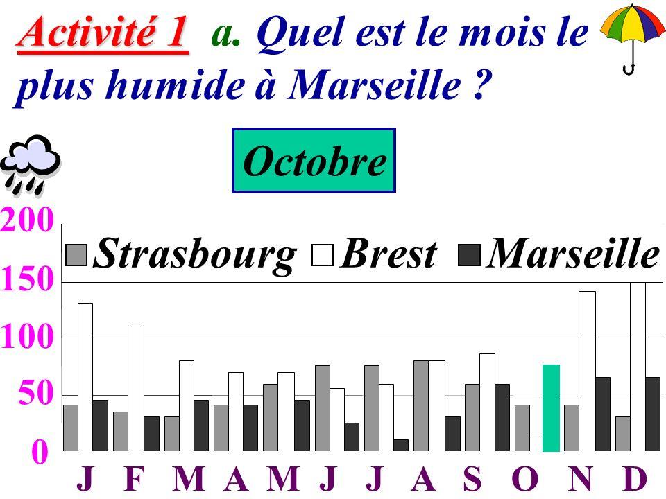 3 Activité 1 Activité 1 a. Quel est le mois le plus humide à Marseille ? 0 50 100 150 200 JFMAMJJASOND StrasbourgBrestMarseille 50 100 150 200 J F M A