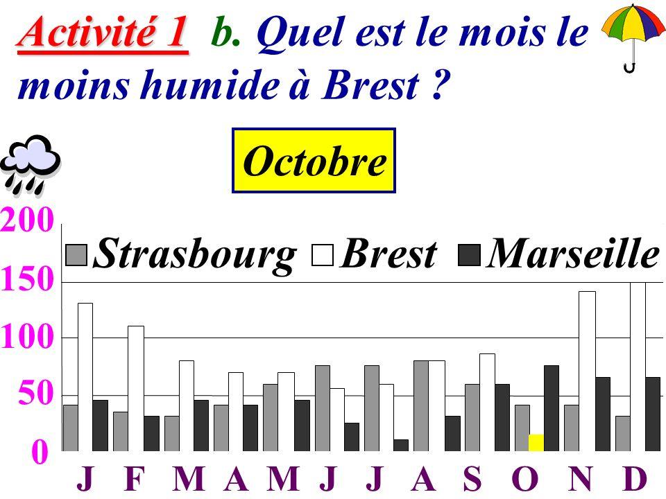 4 Activité 1 Activité 1 b. Quel est le mois le moins humide à Brest ? 0 50 100 150 200 JFMAMJJASOND StrasbourgBrestMarseille 50 100 150 200 J F M A M