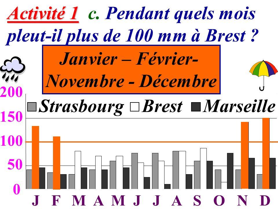 5 Activité 1 Activité 1 c. Pendant quels mois pleut-il plus de 100 mm à Brest ? 0 50 100 150 200 JFMAMJJASOND StrasbourgBrestMarseille 50 100 150 200