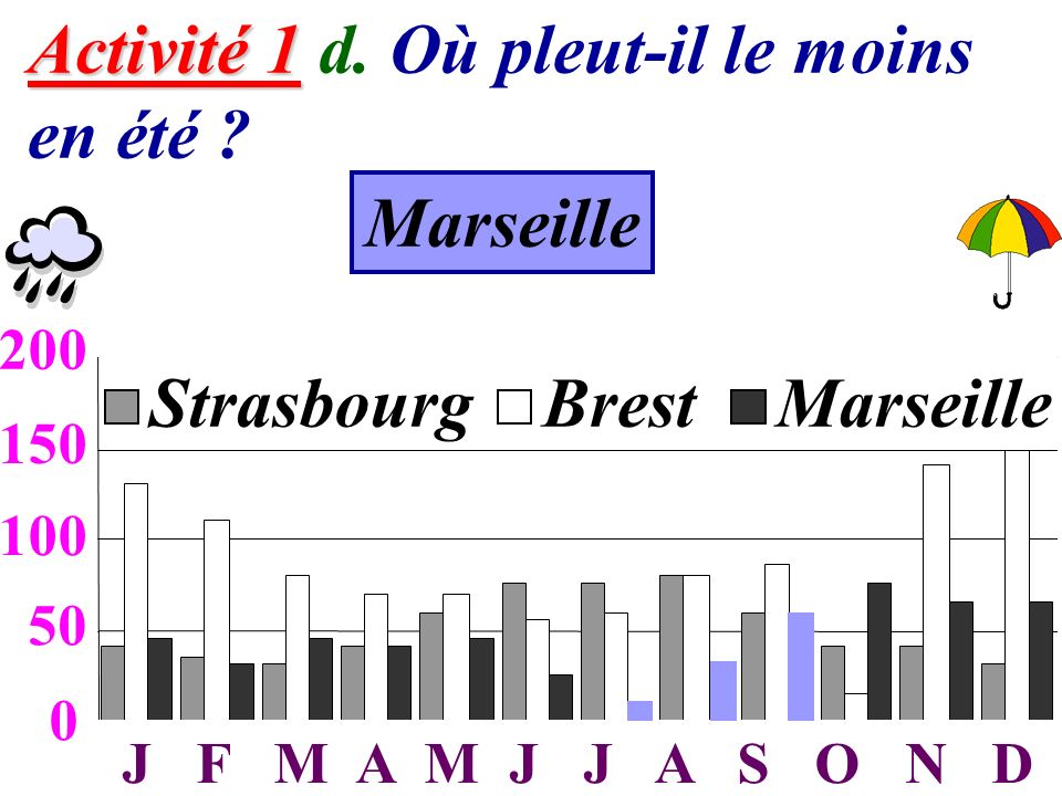 6 Activité 1 Activité 1 d. Où pleut-il le moins en été ? 0 50 100 150 200 JFMAMJJASOND StrasbourgBrestMarseille 50 100 150 200 J F M A M J J A S O N D