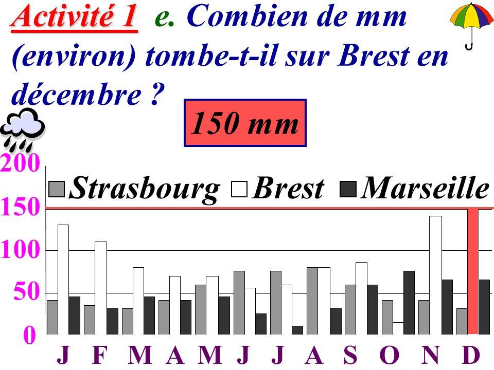 7 Activité 1 Activité 1 e. Combien de mm (environ) tombe-t-il sur Brest en décembre ? 0 50 100 150 200 JFMAMJJASOND StrasbourgBrestMarseille 50 100 15