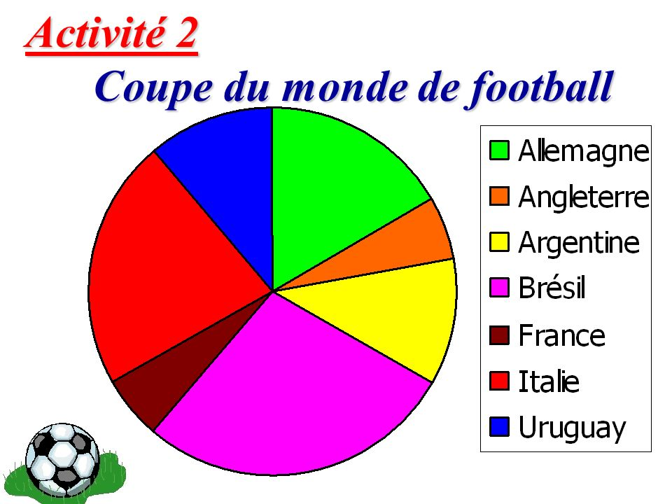 8 Activité 2 Coupe du monde de football Coupe du monde de football