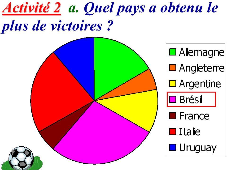 10 Activité 2 Activité 2 b. Parmi les vainqueurs, quel pays ont obtenu le moins de victoires ?