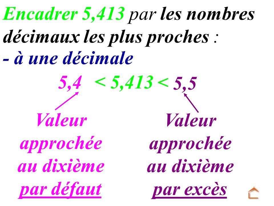 5,413 5,4 < Encadrer 5,413 par les nombres décimaux les plus proches : 5,5 < - à une décimale Valeur approchée au dixième par défaut Valeur approchée