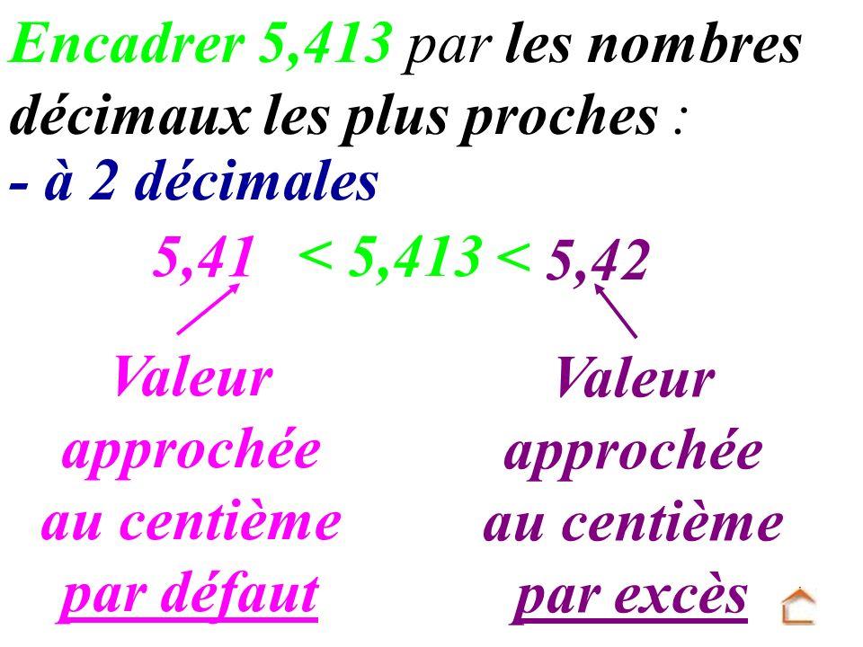Encadrer 5,413 par les nombres décimaux les plus proches : 5,413 5,41 < 5,42 < - à 2 décimales Valeur approchée au centième par défaut Valeur approché