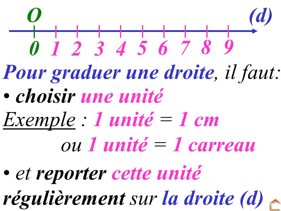 et reporter cette unité régulièrement sur la droite (d) O Pour graduer une droite, il faut: choisir une unité 0 Exemple : 1 unité = 1 cm ou 1 unité =