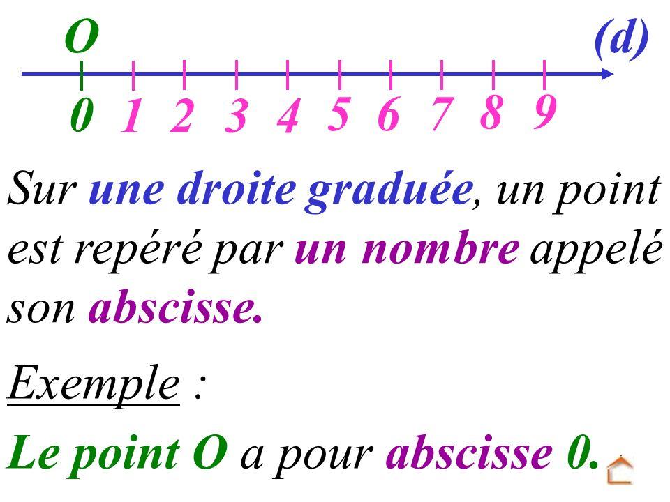O Sur une droite graduée, un point est repéré par un nombre appelé son abscisse. Exemple : 0 Le point O a pour abscisse 0. 1234 567 89