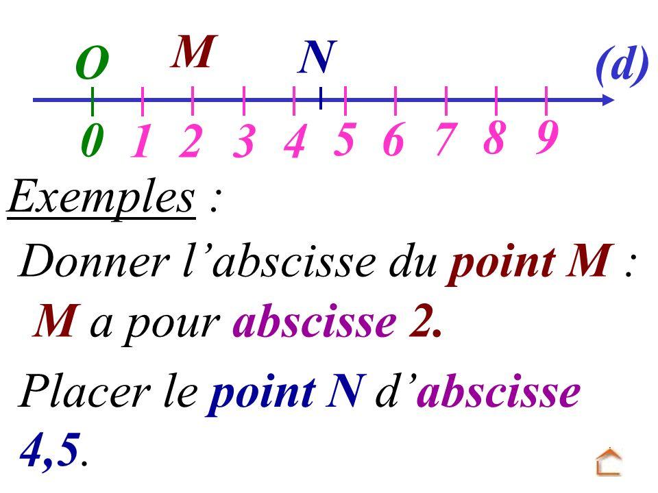 Placer le point N dabscisse 4,5. M Exemples : M a pour abscisse 2. O 0 1234 567 89 (d) Donner labscisse du point M : N