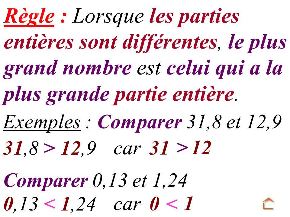 Règle : Lorsque les parties entières sont différentes, le plus grand nombre est celui qui a la plus grande partie entière. Exemples : Comparer 31,8 et