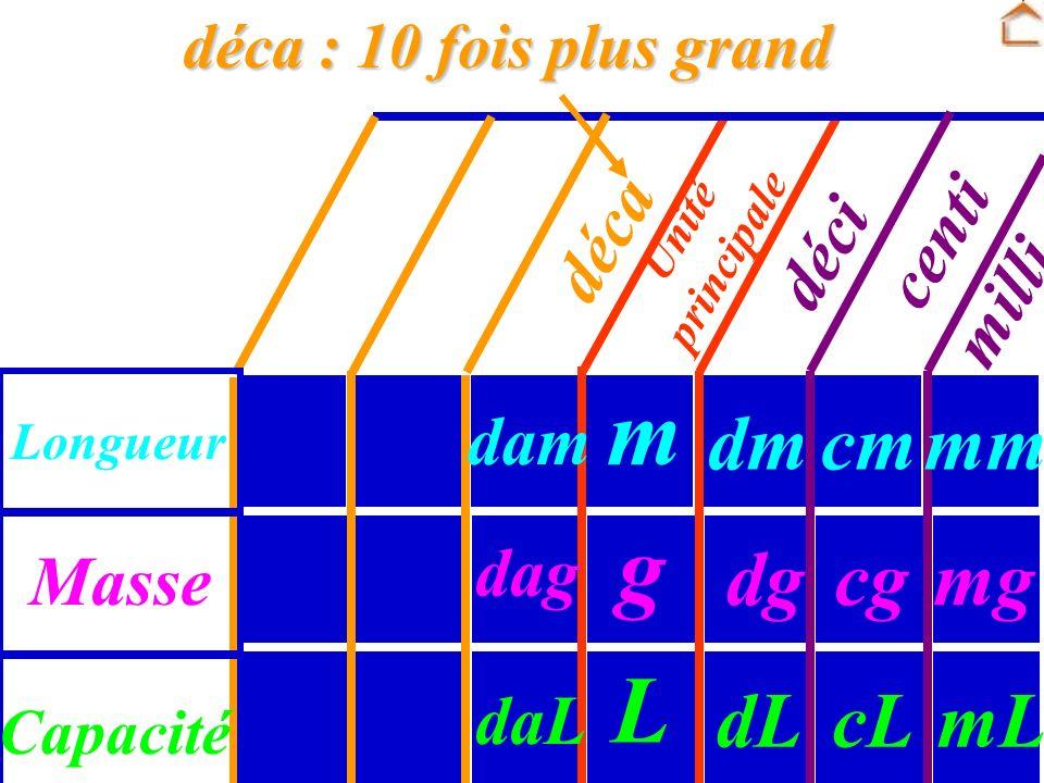 Unité principale Masse Longueur Capacité dg dm dL g m L cg cm cL déci centi milli mm mg mL Les multiples de lunité principale : Les multiples de lunit