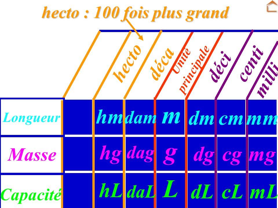 Unité principale Masse Longueur Capacité dg dm dL g m L cg cm cL déci centi milli mm mg mL déca : 10 fois plus grand dag dam daL déca