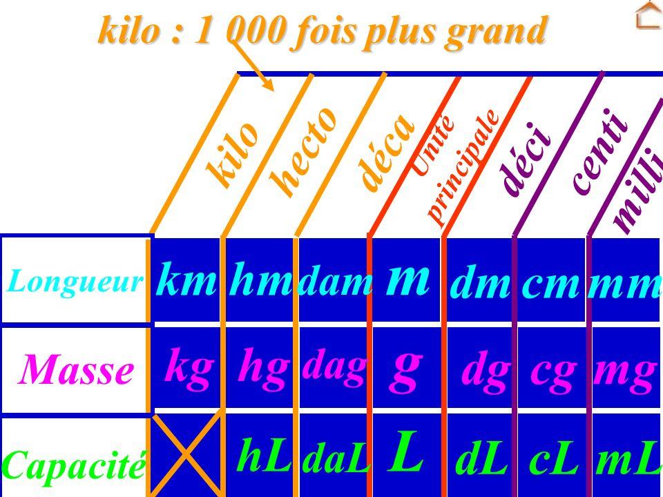 Unité principale Masse Longueur Capacité dg dm dL g m L cg cm cL déci centi milli mm mg mL hecto : 100 fois plus grand dag dam daL déca hecto hg hm hL