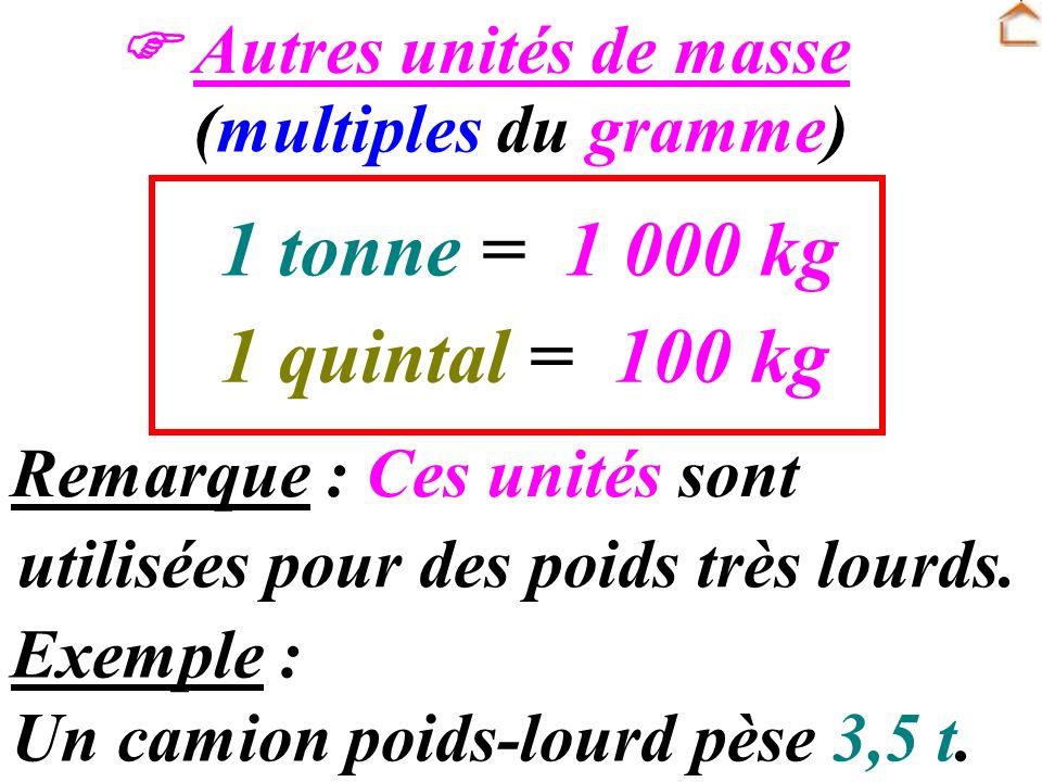 A RETENIR : A RETENIR : Préfixes pour les multiples déca : kilo : hecto : de lunité principale : 10 fois plus grand 100 fois plus grand 1 000 fois plu