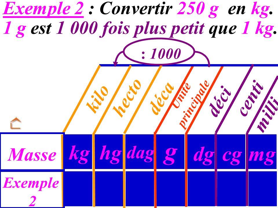 Unité principale Exemple 1 Longueur dm m cm déci centi milli mm dam déca hecto hm kilo km Exemple 1 : Convertir 1,74 m en cm. donc on multiplie 1,74 p