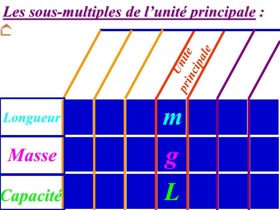 Capacités : a) Les unités principales Masse : Longueur : gramme (g) mètre (m) Litre (L)