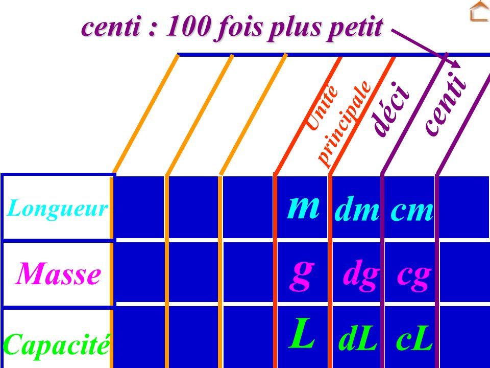 Unité principale Masse Longueur Capacité déci : 10 fois plus petit déci dg dm dL g m L