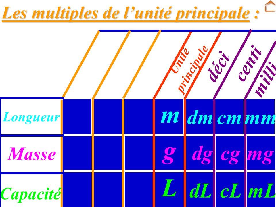 A RETENIR : A RETENIR : Préfixes pour les sous- déci : milli : centi : multiples de lunité principale : 10 fois plus petit 100 fois plus petit 1 000 f
