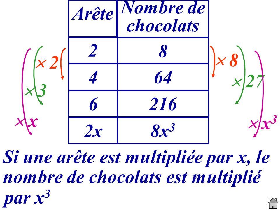 Nombre de chocolats 2 8 464 6216 Arête 2 8 27 3 2x8x 3 Si une arête est multipliée par x, le par x 3 x x 3 nombre de chocolats est multiplié