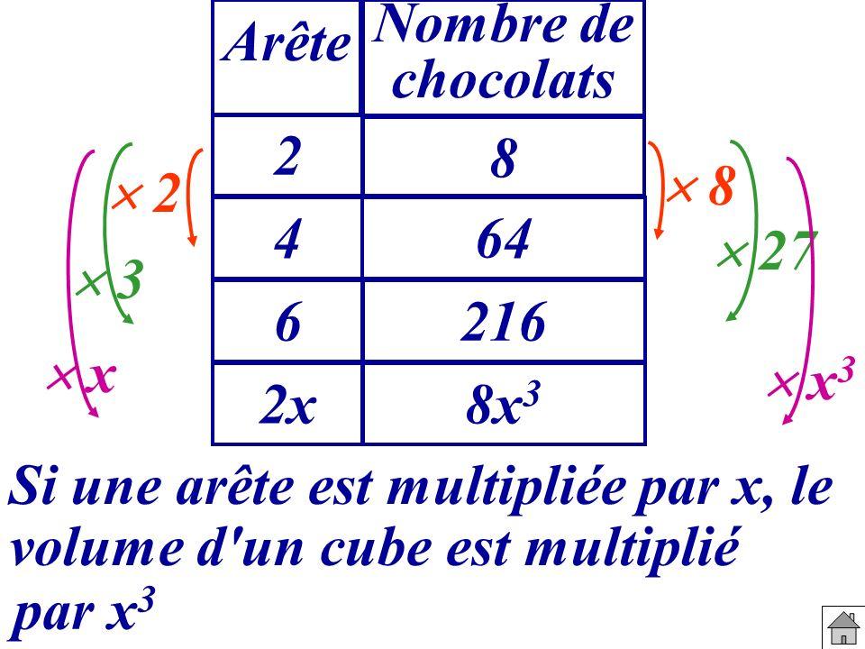 Nombre de chocolats 2 8 464 6216 Arête 2 8 27 3 2x8x 3 Si une arête est multipliée par x, le par x 3 x x 3 volume d'un cube est multiplié