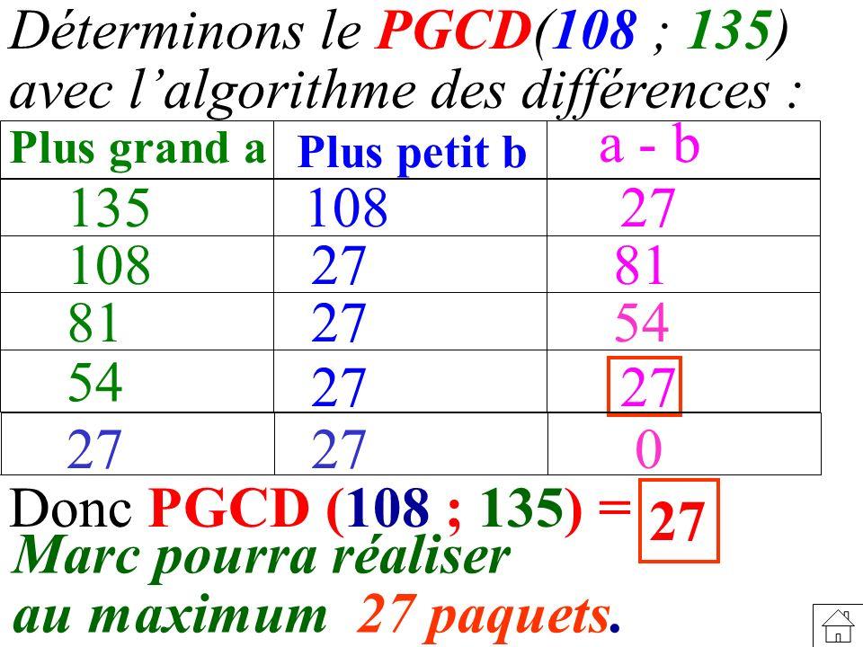 Déterminons le PGCD(108 ; 135) avec lalgorithme des différences : 135 Plus grand a Plus petit b a - b 108 81 54 108 27 81 54 27 0 Donc PGCD (108 ; 135) = Marc pourra réaliser au maximum 27 paquets.