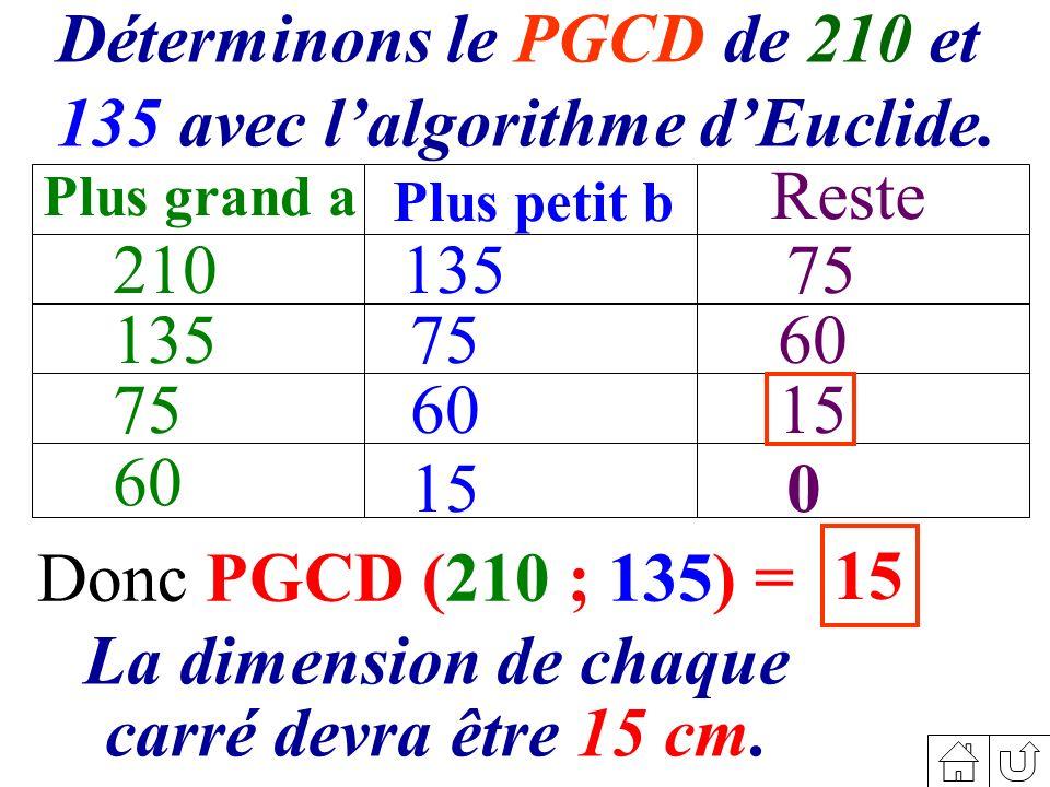 Donc PGCD (210 ; 135) = 15 210 Plus grand a Plus petit b Reste 135 75 60 135 75 60 15 75 60 15 0 Déterminons le PGCD de 210 et 135 avec lalgorithme dEuclide.