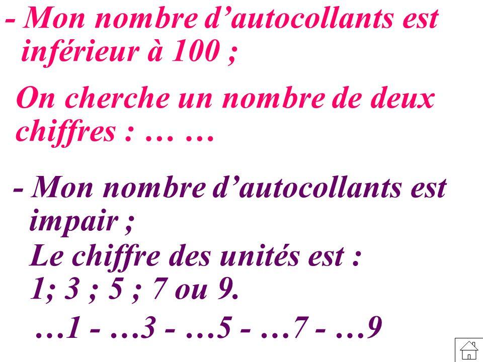 - Mon nombre dautocollants est inférieur à 100 ; On cherche un nombre de deux chiffres : … … - Mon nombre dautocollants est impair ; Le chiffre des unités est : 1; 3 ; 5 ; 7 ou 9.