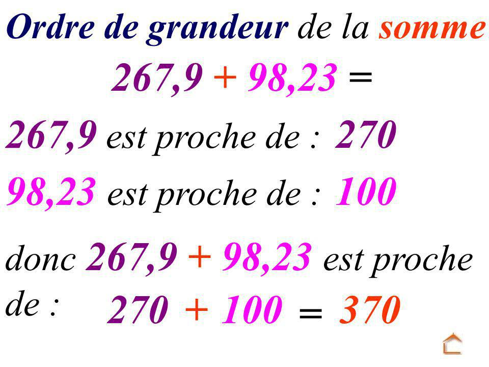 Ordre de grandeur de la somme 267,9 + 98,23 = 267,9 est proche de : 98,23 est proche de : 270 100 donc 267,9 + 98,23 est proche de : 270+100 = 370
