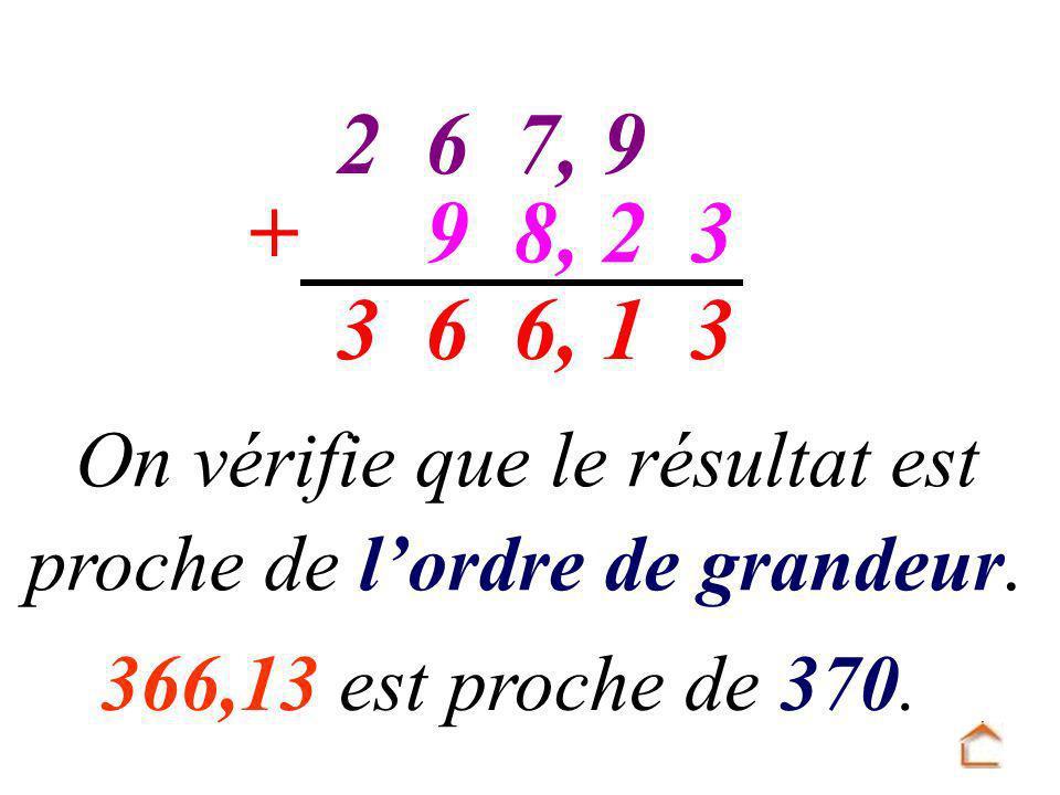 97,62 328,9+ 31 6, 63 On vérifie que le résultat est proche de lordre de grandeur.