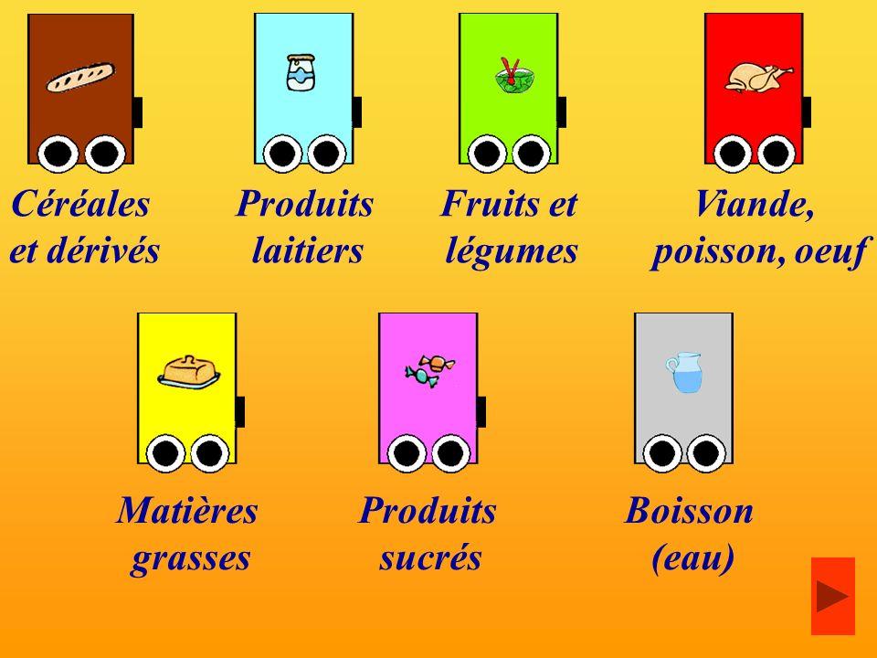 Céréales et dérivés Produits laitiers Fruits et légumes Viande, poisson, oeuf Matières grasses Produits sucrés Boisson (eau)