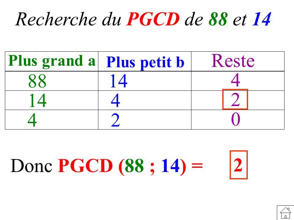 Recherche du PGCD de 88 et 14 Donc PGCD (88 ; 14) = 2 88 Plus grand a Plus petit b Reste 14 4 4 2 4 2 0