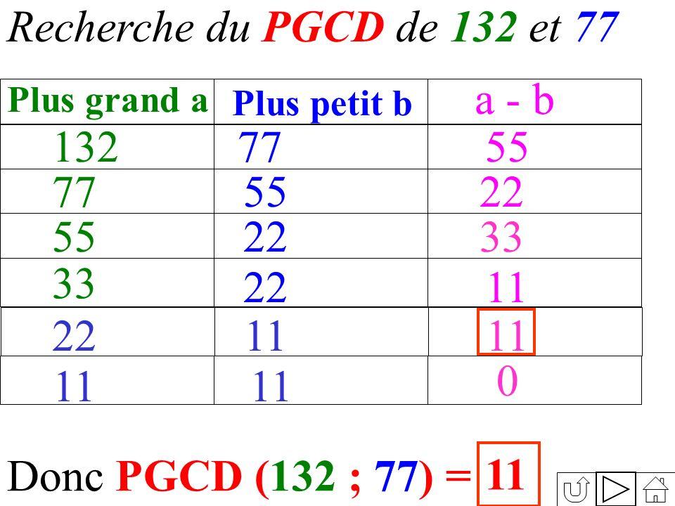 Recherche du PGCD de 132 et 77 Donc PGCD (132 ; 77) = 11 132 Plus grand a Plus petit b a - b 77 55 33 77 55 22 55 22 33 11 2211 0
