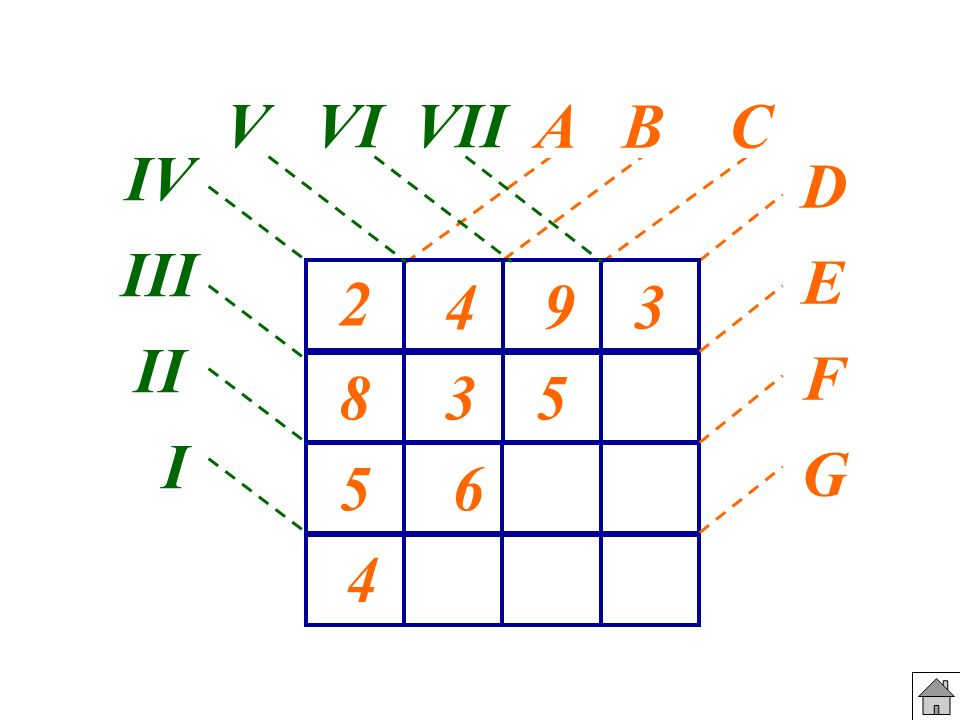 V VI VII DEFGDEFG IV III II I A B C 2 8 4 5 3 9 4 6 5 3