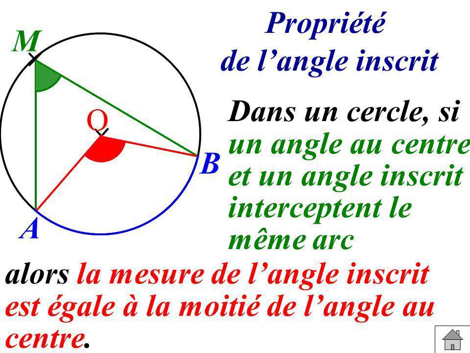 Propriété de langle inscrit Dans un cercle, si un angle au centre et un angle inscrit interceptent le même arc alors la mesure de langle inscrit est é