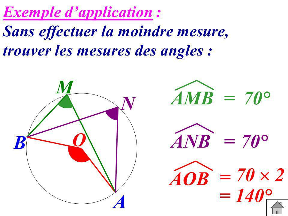 Exemple dapplication : Sans effectuer la moindre mesure, trouver les mesures des angles : 70 2 AOB 70° ANB 70° AMB = = = O B M N A = 140°