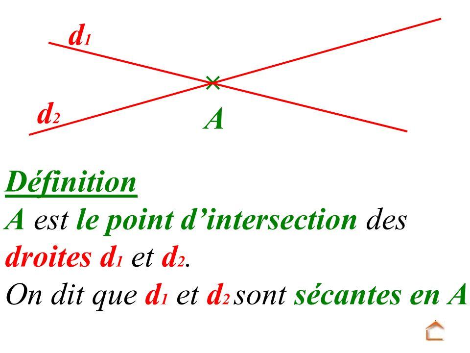 Définition A est le point dintersection des droites d 1 et d 2. On dit que d 1 et d 2 sont sécantes en A. A d1d1 d2d2