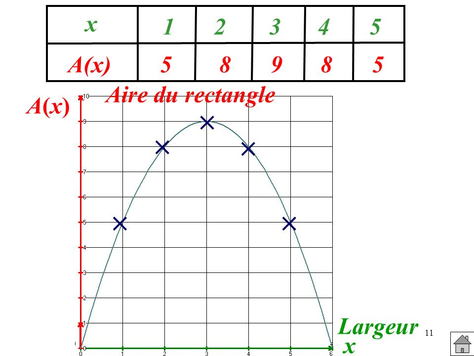 11 58985 x A(x) 12345 A(x)A(x) Largeur x Aire du rectangle