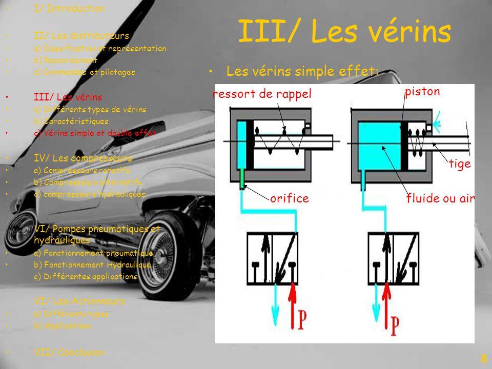 Les vérins simple effet: III/ Les vérins 8 ressort de rappel orificefluide ou air tige piston I/ Introduction II/ Les distributeurs a) Classification